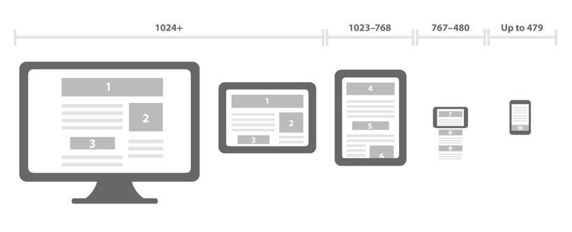 Comprueba si tu web es penalizada por Google Movil